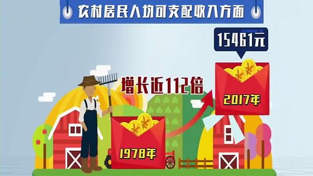 """数说""""40年""""沈阳居民人均可支配收入增长超过110倍"""