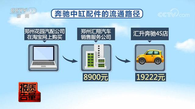 央视曝光:保险公司联合4S店 网购汽车配件欺诈车主
