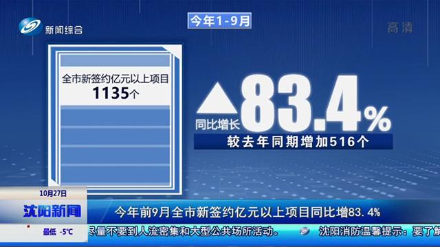 今年前9月全市新签约亿元以上项目同比增83.4%